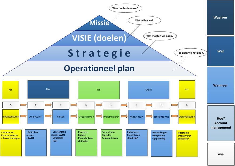 Plan do check Act intrasales accountmanagement